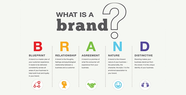Whats-is-brand